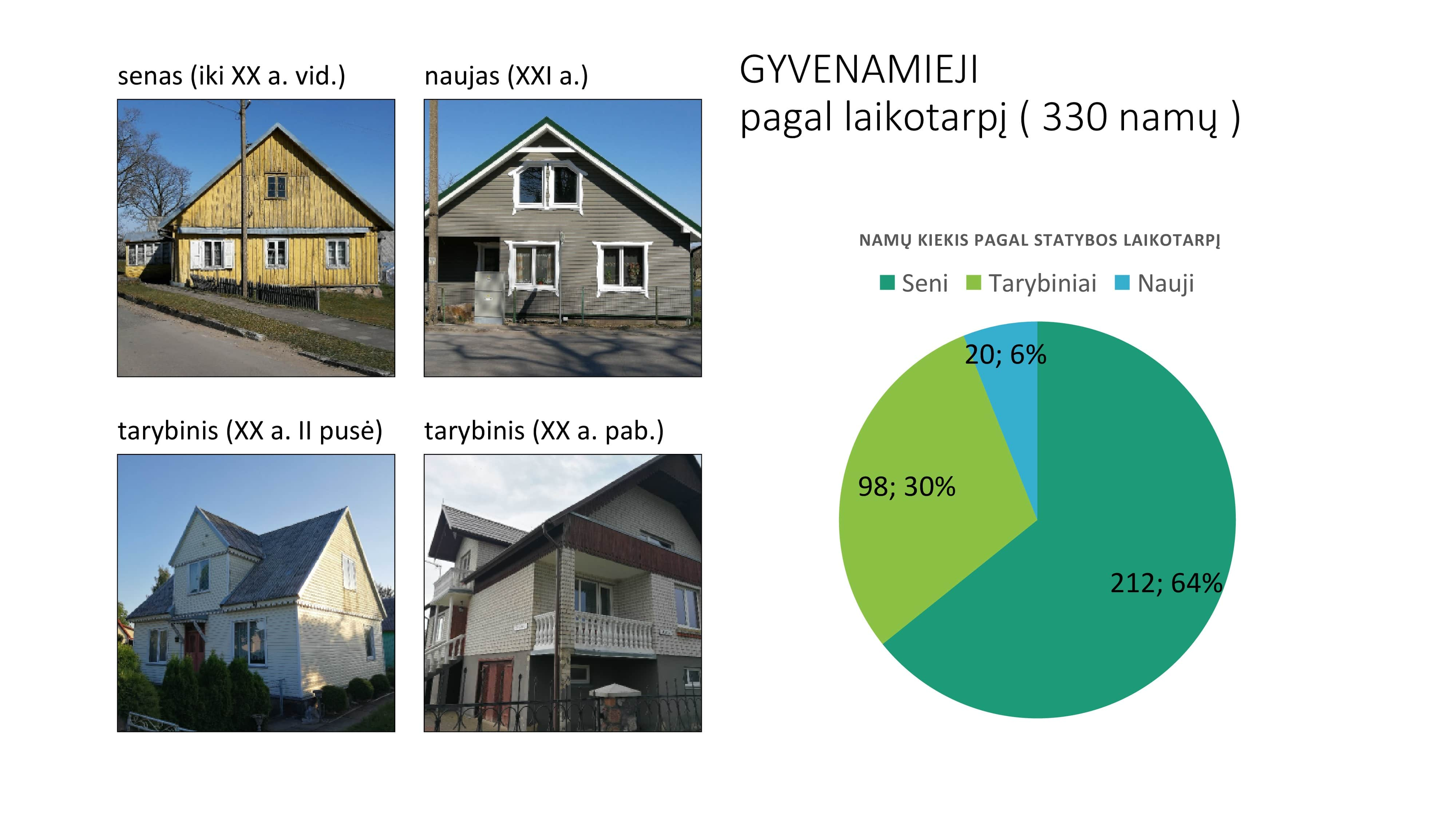 Tirti gyvenamieji namai pagal laikotarpį